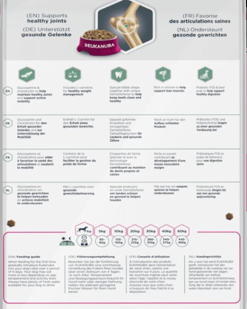 Eukanuba Daily Care Sensitive Digestion 12 kg - poleđina pakiranja